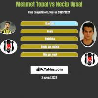 Mehmet Topal vs Necip Uysal h2h player stats
