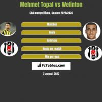 Mehmet Topal vs Welinton h2h player stats