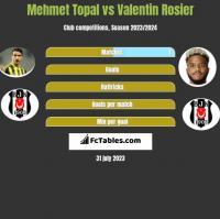 Mehmet Topal vs Valentin Rosier h2h player stats