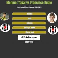 Mehmet Topal vs Francisco Rubio h2h player stats