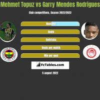 Mehmet Topuz vs Garry Mendes Rodrigues h2h player stats