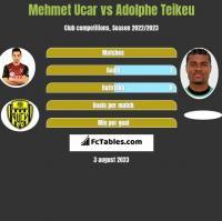 Mehmet Ucar vs Adolphe Teikeu h2h player stats