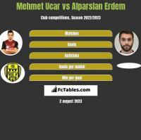 Mehmet Ucar vs Alparslan Erdem h2h player stats