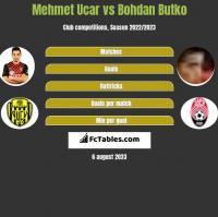 Mehmet Ucar vs Bohdan Butko h2h player stats