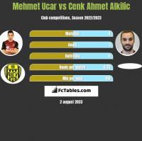Mehmet Ucar vs Cenk Ahmet Alkilic h2h player stats