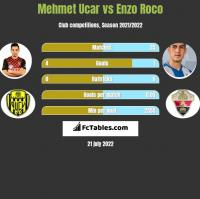 Mehmet Ucar vs Enzo Roco h2h player stats