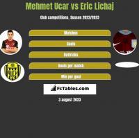 Mehmet Ucar vs Eric Lichaj h2h player stats
