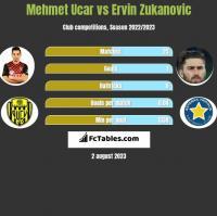 Mehmet Ucar vs Ervin Zukanovic h2h player stats