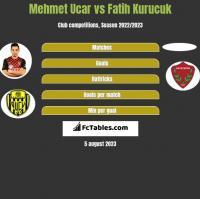 Mehmet Ucar vs Fatih Kurucuk h2h player stats