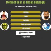 Mehmet Ucar vs Hasan Hatipoglu h2h player stats