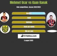Mehmet Ucar vs Kaan Kanak h2h player stats
