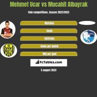 Mehmet Ucar vs Mucahit Albayrak h2h player stats