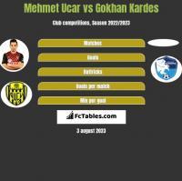 Mehmet Ucar vs Gokhan Kardes h2h player stats
