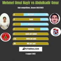 Mehmet Umut Nayir vs Abdulkadir Omur h2h player stats