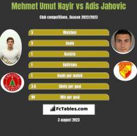 Mehmet Umut Nayir vs Adis Jahovic h2h player stats