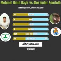 Mehmet Umut Nayir vs Alexander Soerloth h2h player stats