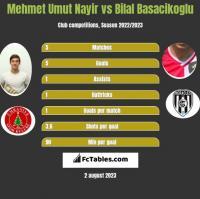 Mehmet Umut Nayir vs Bilal Basacikoglu h2h player stats
