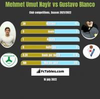 Mehmet Umut Nayir vs Gustavo Blanco h2h player stats