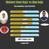 Mehmet Umut Nayir vs Riad Bajic h2h player stats