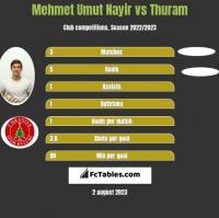 Mehmet Umut Nayir vs Thuram h2h player stats