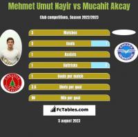 Mehmet Umut Nayir vs Mucahit Akcay h2h player stats