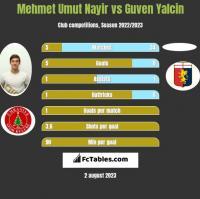 Mehmet Umut Nayir vs Guven Yalcin h2h player stats