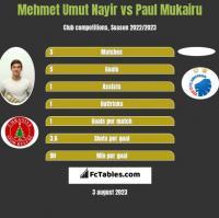 Mehmet Umut Nayir vs Paul Mukairu h2h player stats