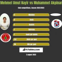 Mehmet Umut Nayir vs Muhammet Akpinar h2h player stats