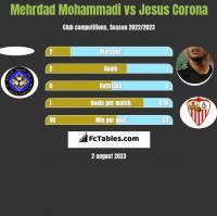 Mehrdad Mohammadi vs Jesus Corona h2h player stats