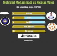 Mehrdad Mohammadi vs Nicolas Velez h2h player stats