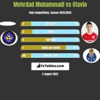 Mehrdad Mohammadi vs Otavio h2h player stats