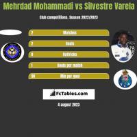 Mehrdad Mohammadi vs Silvestre Varela h2h player stats