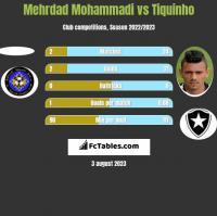 Mehrdad Mohammadi vs Tiquinho h2h player stats