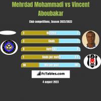 Mehrdad Mohammadi vs Vincent Aboubakar h2h player stats