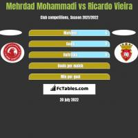 Mehrdad Mohammadi vs Ricardo Vieira h2h player stats