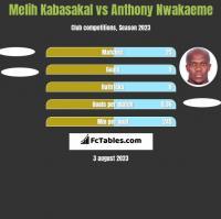 Melih Kabasakal vs Anthony Nwakaeme h2h player stats