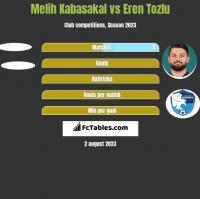 Melih Kabasakal vs Eren Tozlu h2h player stats