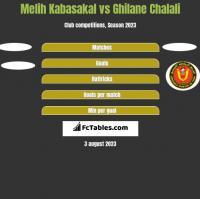 Melih Kabasakal vs Ghilane Chalali h2h player stats