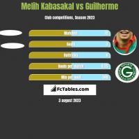 Melih Kabasakal vs Guilherme h2h player stats