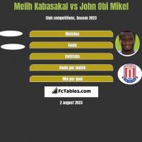 Melih Kabasakal vs John Obi Mikel h2h player stats