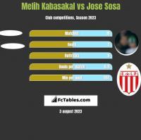 Melih Kabasakal vs Jose Sosa h2h player stats