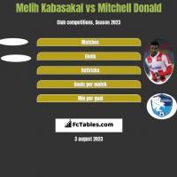 Melih Kabasakal vs Mitchell Donald h2h player stats
