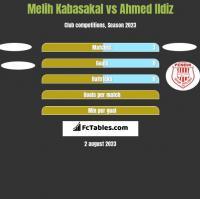 Melih Kabasakal vs Ahmed Ildiz h2h player stats