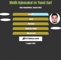 Melih Kabasakal vs Yusuf Sari h2h player stats