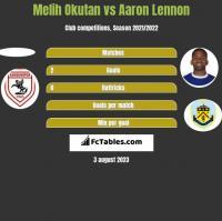 Melih Okutan vs Aaron Lennon h2h player stats