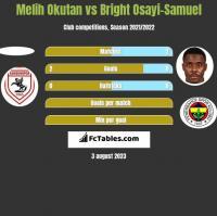 Melih Okutan vs Bright Osayi-Samuel h2h player stats