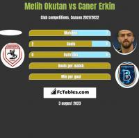Melih Okutan vs Caner Erkin h2h player stats