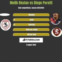 Melih Okutan vs Diego Perotti h2h player stats