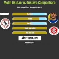 Melih Okutan vs Gustavo Campanharo h2h player stats