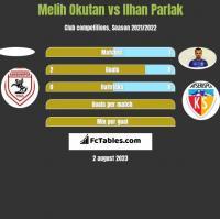 Melih Okutan vs Ilhan Parlak h2h player stats